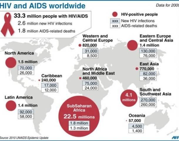 1 - AIDS
