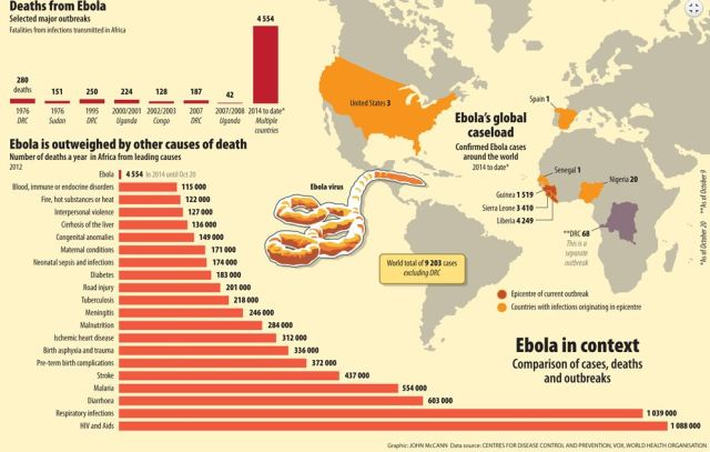 Graphic: John McCann Source: Center For Disease Control and Prevention, World Health Organization, Vox