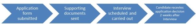 Application-Process-Flowchart-2