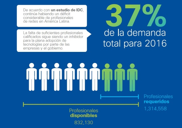 Cisco-profesionales