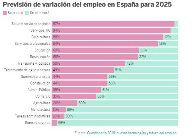 Empleo España